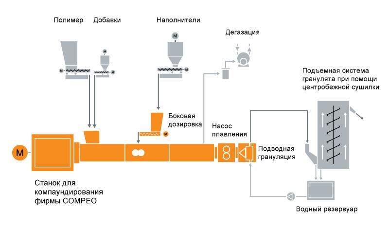 Типовая схема расположения оборудования для технологии компаундирования ПЭТ и ПБТ