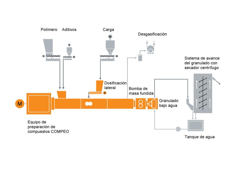 Configuración típica de una instalación para la preparación de compuestos de poliamida.