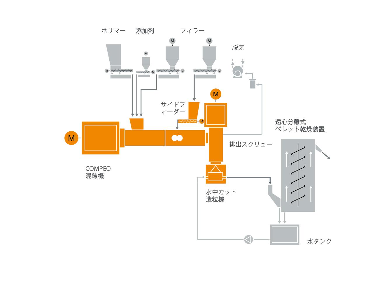 ポリカーボネート(PC)混練システムの典型的な工場内レイアウト