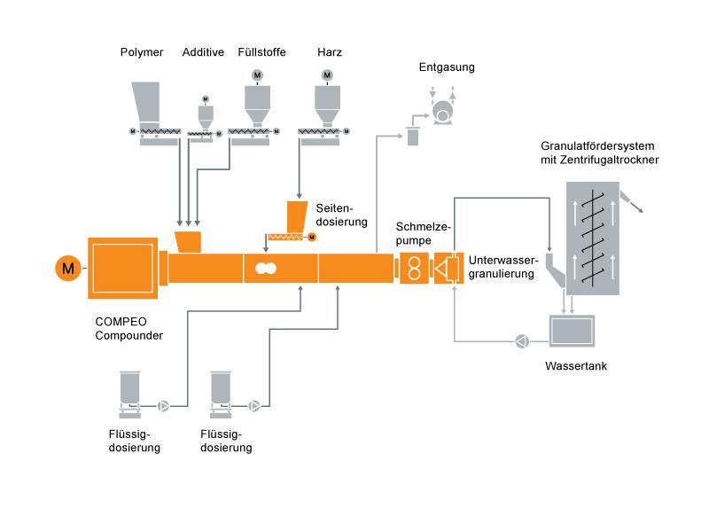 Typisches Anlagenlayout für ein Hotmelt- oder Schmelzklebstoff-Compoundiersystem