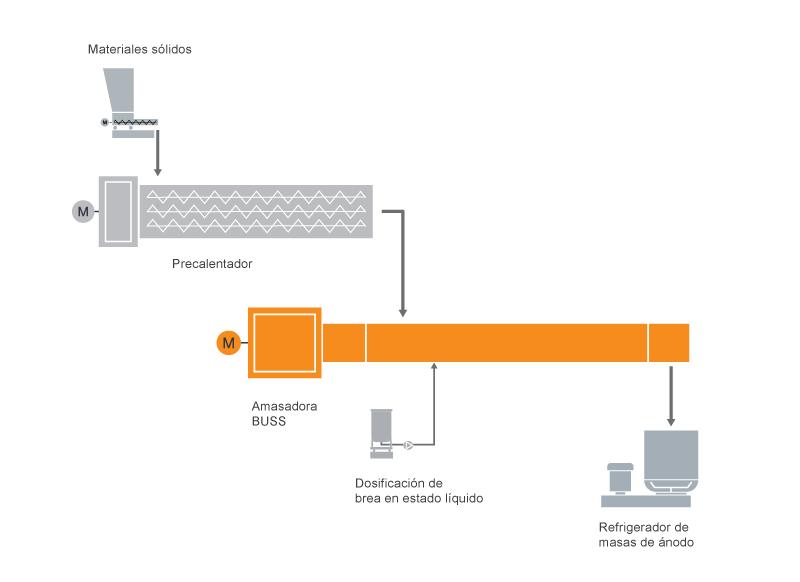 Diseño típico de una instalación para la preparación de compuestos de pasta de ánodo