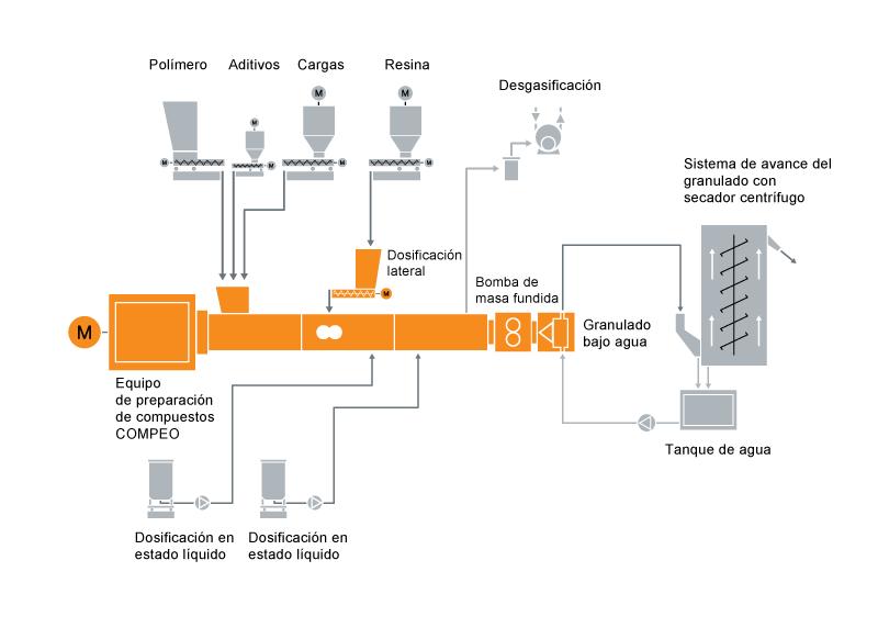 Diseño típico de un sistema de preparación de compuestos de hot melt o adhesivo termofusible