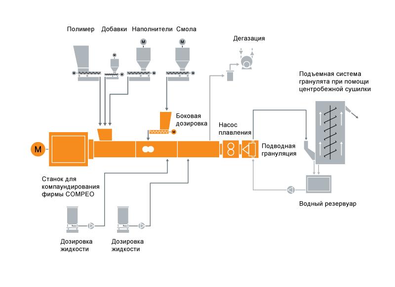 Типовая схема расположения оборудования для системы компаундирования для термоклеев или термоплавких клеев