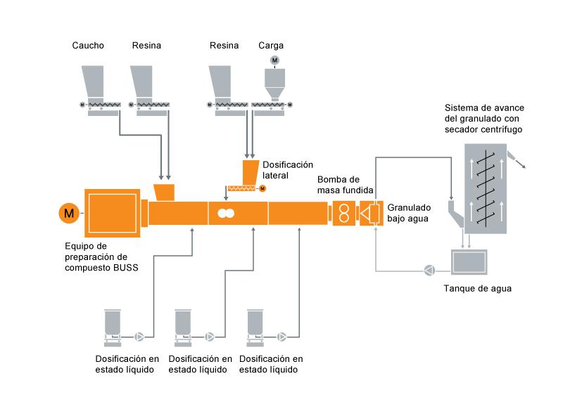 Diseño típico de una instalación para la preparación de compuestos de base de goma