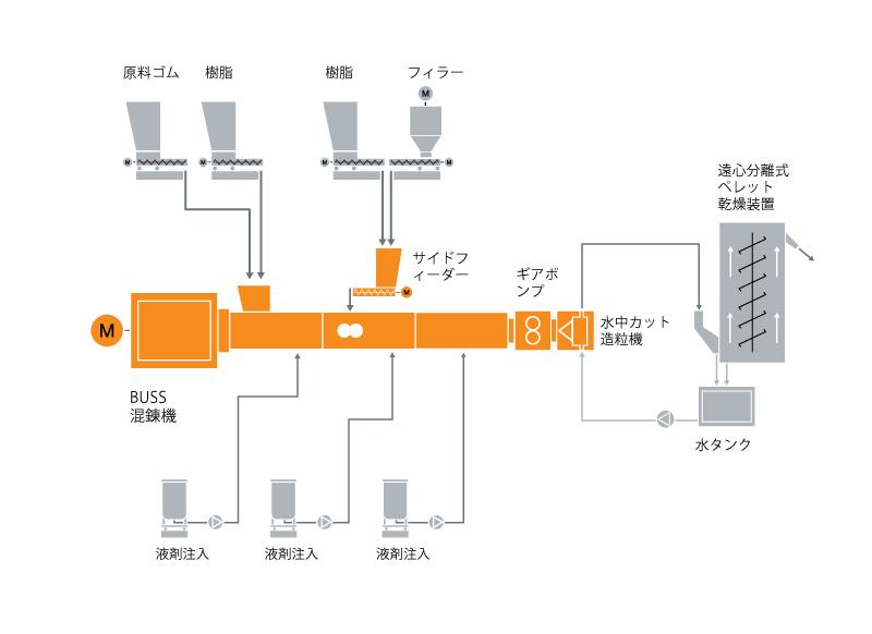 ガムベース混練技術のための典型的な工場内レイアウト