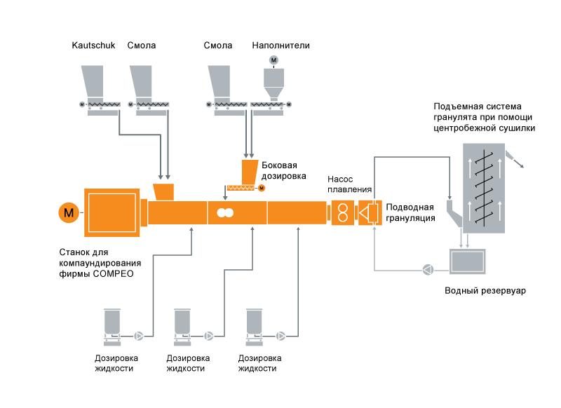 Типовая схема расположения оборудования для компаундирования резиновой основы