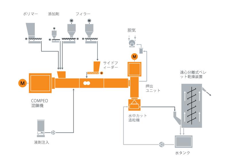 ポリイソブチレン(PIB)のための典型的な工場内レイアウト