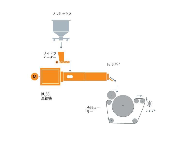 粉体塗料混練機のための典型的な工場内レイアウト