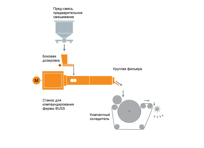 Типовая схема расположения оборудования для компаундирования порошкового покрытия