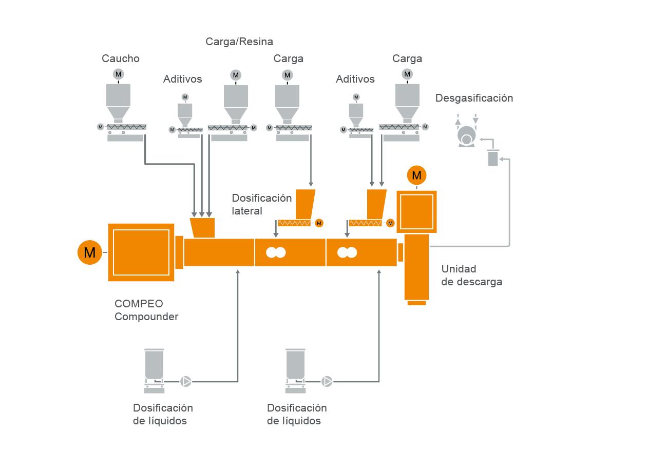 Diseño típico de una instalación para la preparación de compuestos de goma