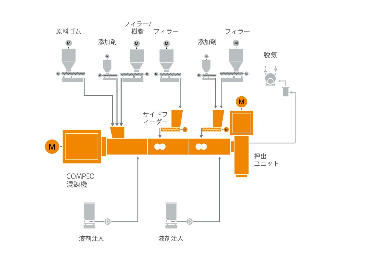 ゴム・コンパウンド混練技術のための典型的な工場内レイアウト