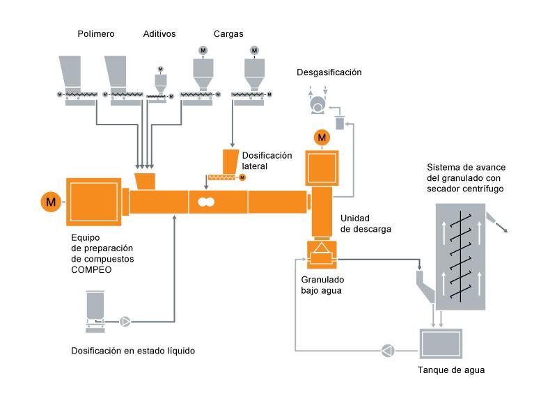 Configuración típica de una instalación de preparación de compuestos de elastómero termoplástico TPE