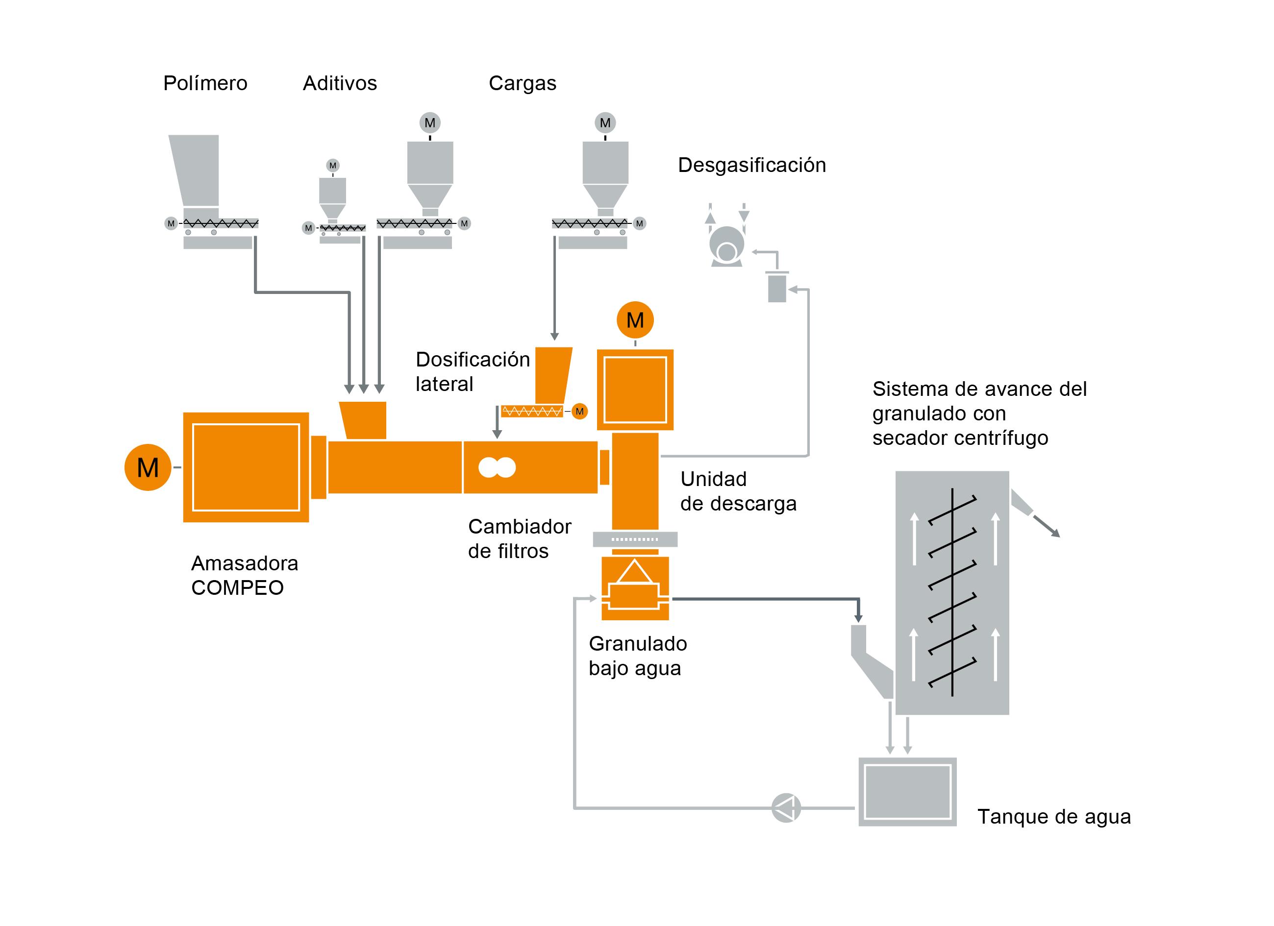 Diseño típico de una instalación para la preparación de compuestos masterbatch