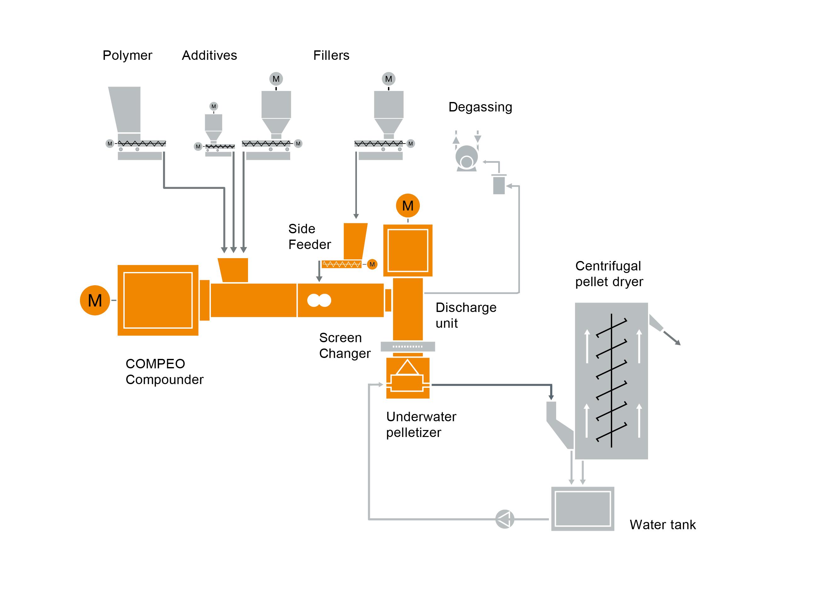 Typisches Anlagenlayout für eine Masterbatch-Compoundiermaschine