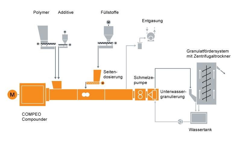 Typisches Anlagenlayout für die PET-PBT-Compoundiertechnik