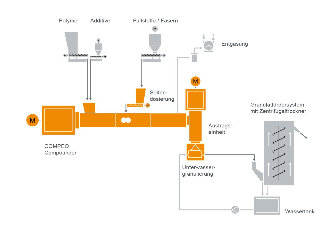 Typisches Anlagenlayout für ein Compoundiersystem für faserverstärkte Kunststoffe