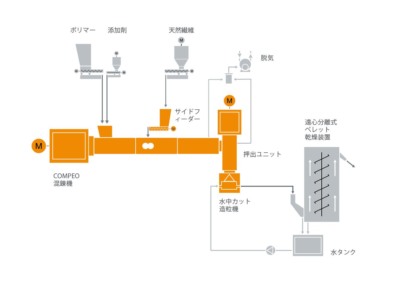天然繊維複合材混練システムの典型的な工場内レイアウト