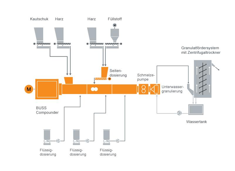 Typisches Anlagenlayout für die Gumbase Compoundiertechnik