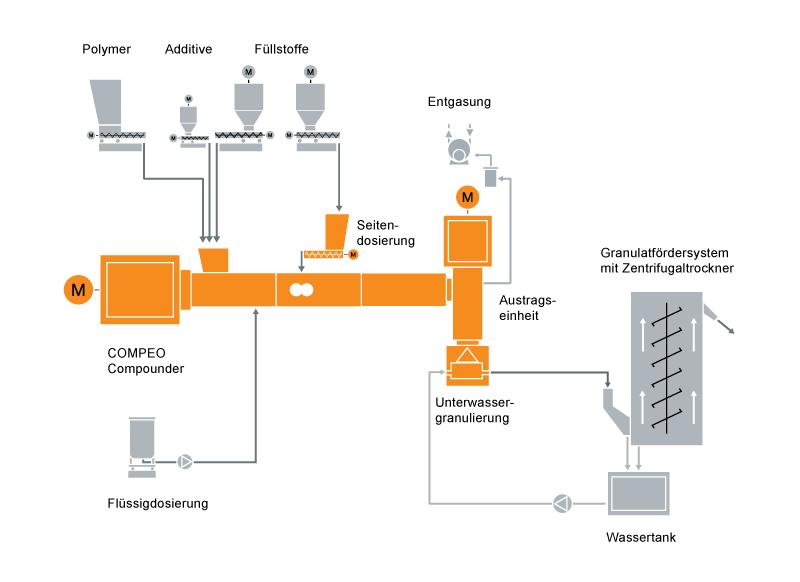 Typisches Anlagenlayout für eine PIB-Compoundiermaschine