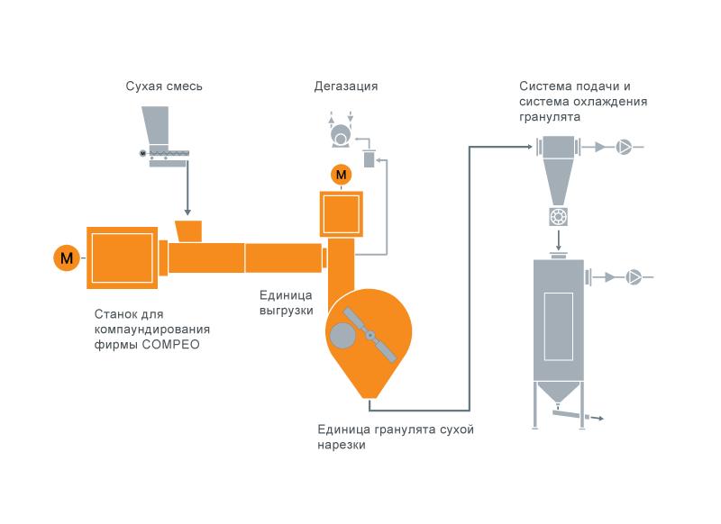 Типовая схема расположения оборудования для системы компаундирования жесткого ПВХ