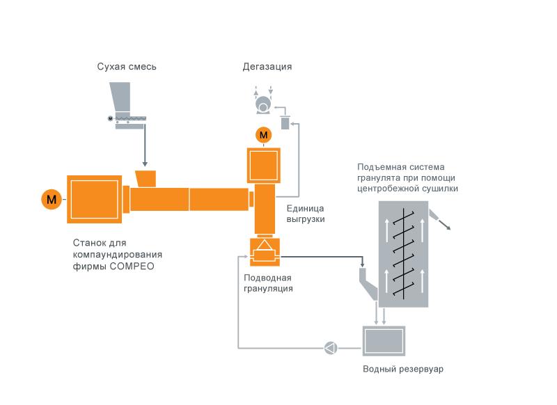 Типовая схема расположения оборудования для компаундирования пластифицированного ПВХ