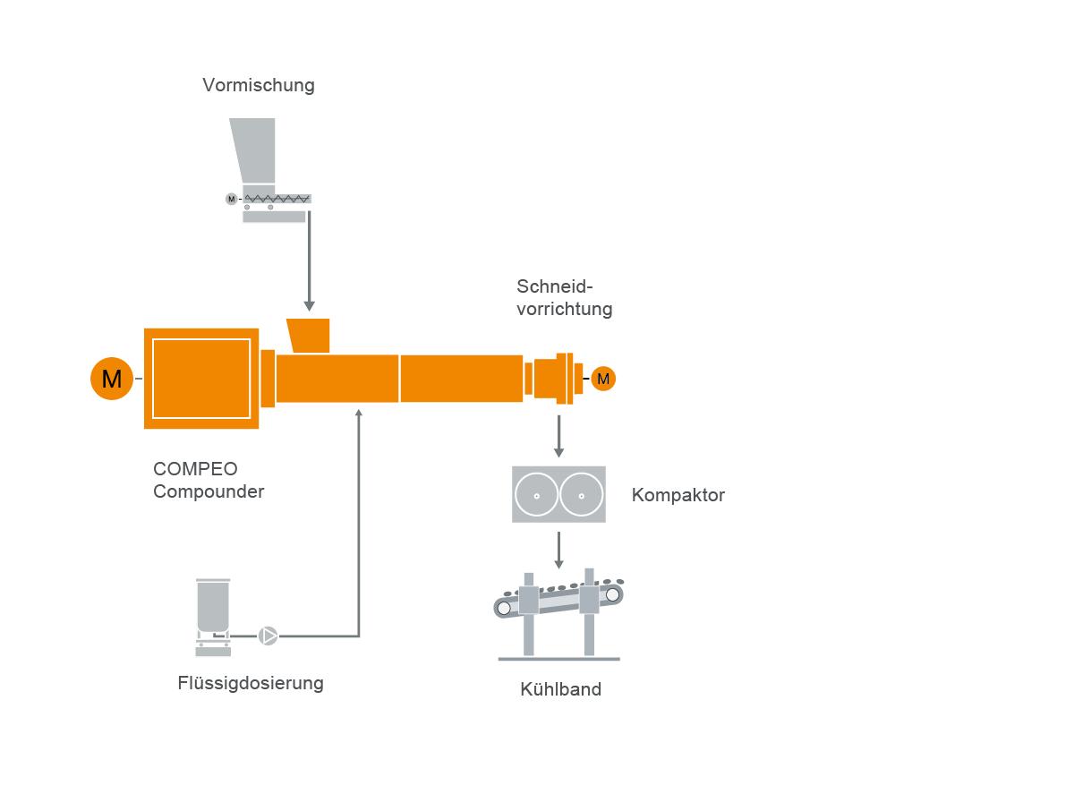 Typischer Anlagenaufbau für die Duroplast-Compoundiertechnik